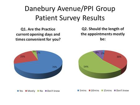 Danebury Avenue/PPI Group Patient Survey Results.