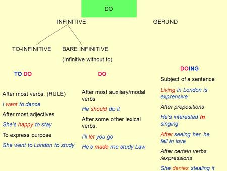 INFINITIVE TO-INFINITIVEBARE INFINITIVE (Infinitive without to) GERUND DO TO DO DO DOING After most verbs: (RULE) I want to dance After most adjectives.
