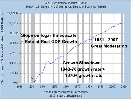 Slope on logarithmic scale = Rate of Real GDP Growth Growth Slowdown 1948-70 growth rate > 1970+ growth rate 1981 - 2007 Great Moderation.