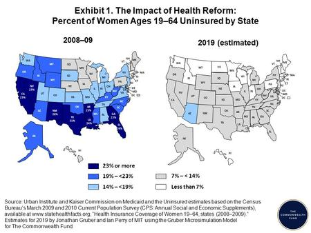 Exhibit 1. The Impact of Health Reform: Percent of Women Ages 19–64 Uninsured by State Source: Urban Institute and Kaiser Commission on Medicaid and the.