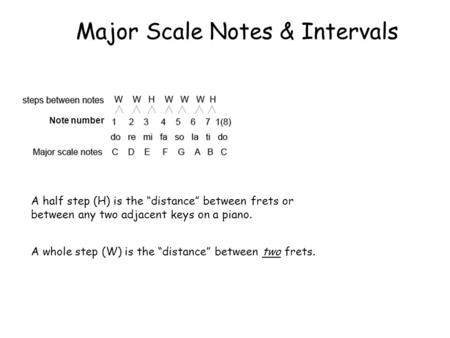 "Major Scale Notes & Intervals A half step (H) is the ""distance"" between frets or between any two adjacent keys on a piano. A whole step (W) is the ""distance"""