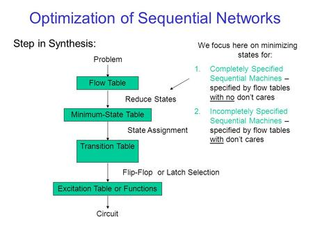 Optimization of Sequential Networks Step in Synthesis: Problem Flow Table Reduce States Minimum-State Table State Assignment Circuit Transition Table Flip-Flop.