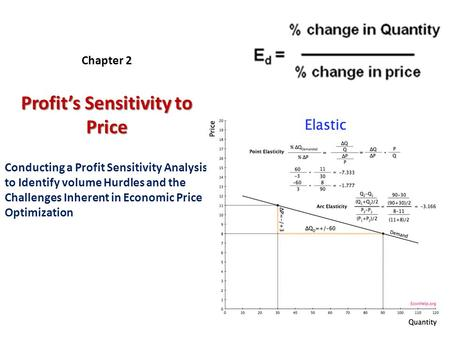 Profit's Sensitivity to Price