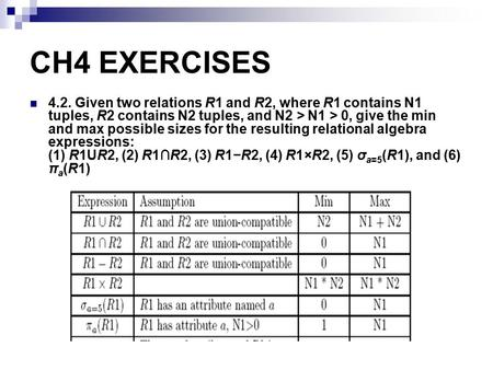 CH4 EXERCISES 4.2. Given two relations R1 and R2, where R1 contains N1 tuples, R2 contains N2 tuples, and N2 > N1 > 0, give the min and max possible sizes.