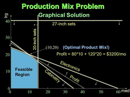 Production Mix Problem Graphical Solution 0 10 20 30 40 50 60 med lrg 40 30 20 10 0 Electronics Cabinetry Profit (10,20) (Optimal Product Mix!) Profit.