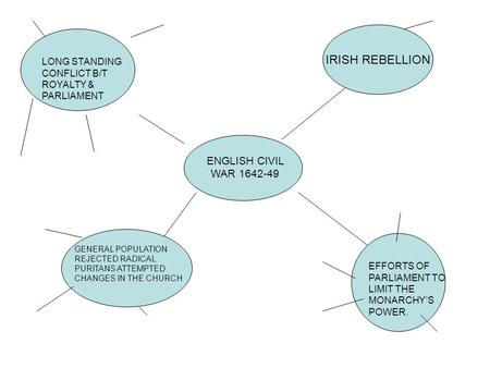ENGLISH CIVIL WAR 1642-49 IRISH REBELLION LONG STANDING CONFLICT B/T ROYALTY & PARLIAMENT GENERAL POPULATION REJECTED RADICAL PURITANS ATTEMPTED CHANGES.