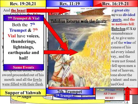 CHRISTREIGNSCHRISTREIGNS Chart of the Book of Revelation Rev. 16:17,18 And the seventh angel poured out his vial into the air; and there came a great.