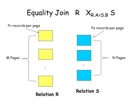 Equality Join R X R.A=S.B S : : Relation R M PagesN Pages Relation S Pr records per page Ps records per page.