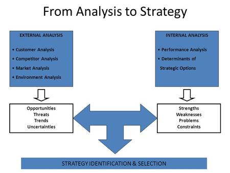 From Analysis to Strategy
