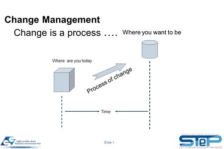 Slide 1 Change Management Change is a process …. Where are you today Where you want to be Process of change Time.