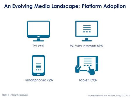 An Evolving Media Landscape: Platform Adoption © 2014. All rights reserved. TV: 96% Smartphone: 72% PC with Internet: 81% Tablet: 39% Source: Nielsen Cross.