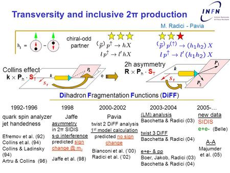 Transversity and inclusive 2π production M. Radici - Pavia chiral-odd partner Collins effect k £ P h ¢ S T 2h asymmetry R £ P h ¢ S T 1992-1996 Dihadron.