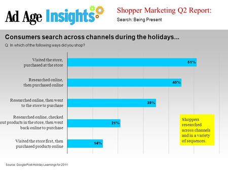 Shopper Marketing Q2 Report: Search: Being Present Source: Google Post-Holiday Learnings for 2011 Consumers search across channels during the holidays...