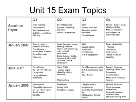 Unit 15 Exam Topics Q1Q2Q3Q4 Specimen Paper Joint swelling Osteoarthritis Aids / Adaptations Mobility – conditions affecting Boy / Wheelchair Barriers.
