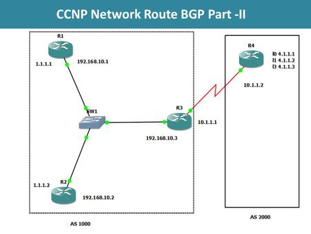 CCNP Network Route BGP Part -II. BGP ROUTE REDISTRIBUTION Scenario: R1 R2, R3 in AS 1000 with IP addresses of 192.168.10.1 and loopback 1.1.1.1, 192.168.10.2.