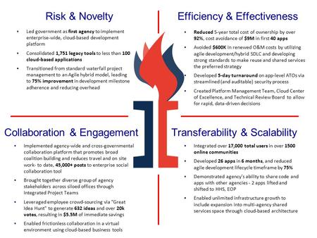 Risk & Novelty Collaboration & Engagement Efficiency & Effectiveness Transferability & Scalability ▪Led government as first agency to implement enterprise-wide,