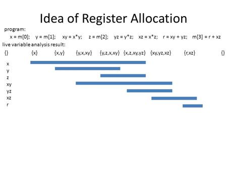 Idea of Register Allocation x = m[0]; y = m[1]; xy = x*y; z = m[2]; yz = y*z; xz = x*z; r = xy + yz; m[3] = r + xz x y z xy yz xz r {} {x} {x,y} {y,x,xy}