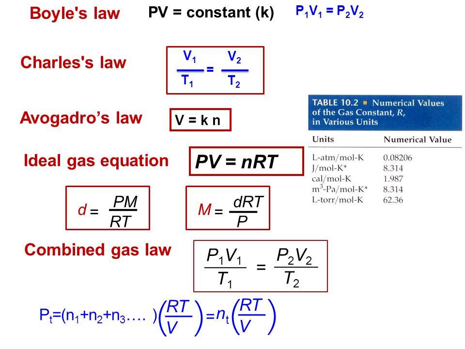 Summarize each of the simple gas laws (boyle