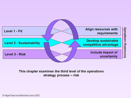 © Nigel Slack and Michael Lewis 2003 Level 1 - Fit This chapter examines the third level of the operations strategy process – risk Level 2 - Sustainability.