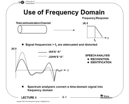 LECTURE 4 4-1 Copyright  1998, Texas Instruments Incorporated All Rights Reserved Use of Frequency Domain Telecommunication Channel |A| f fcfc Frequency.