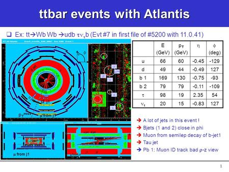 1 ttbar events with Atlantis   A lot of jets in this event !   Bjets (1 and 2) close in phi   Muon from semilep decay of b-jet1   Tau jet   Pb.