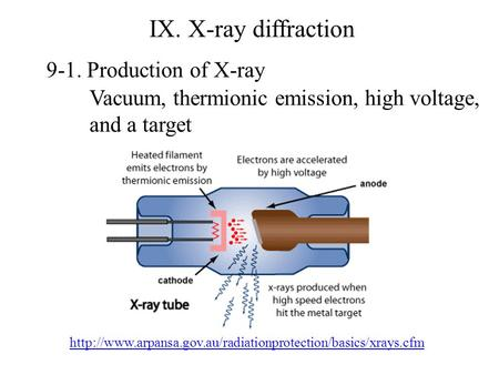 IX. X-ray diffraction 9-1. Production of X-ray  Vacuum, thermionic emission, high voltage,