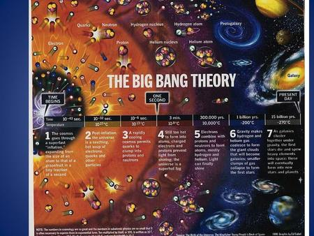 The Big Bang Theory. Time begins The universe begins ~13.7 Billion years ago The universe begins as the size of a single atom The universe began as a.