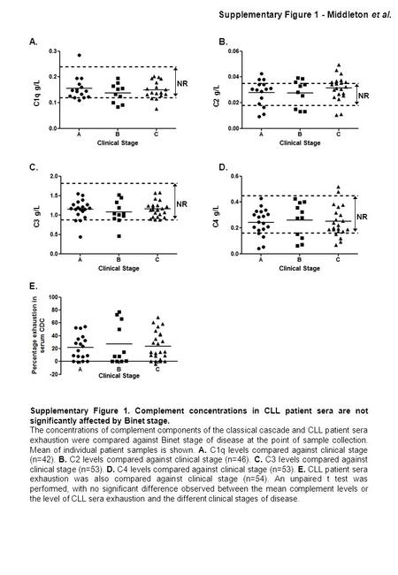 C1q g/L C2 g/L C3 g/L C4 g/L A. B. C.D. E. Supplementary Figure 1 - Middleton et al. NR Supplementary Figure 1. Complement concentrations in CLL patient.