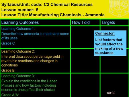 00:33 Syllabus/Unit: code: C2 Chemical Resources Lesson number: 5 Lesson Title: Manufacturing Chemicals - Ammonia Learning OutcomesHow I didTargets Learning.