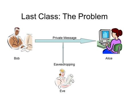 Last Class: The Problem BobAlice Eve Private Message Eavesdropping.