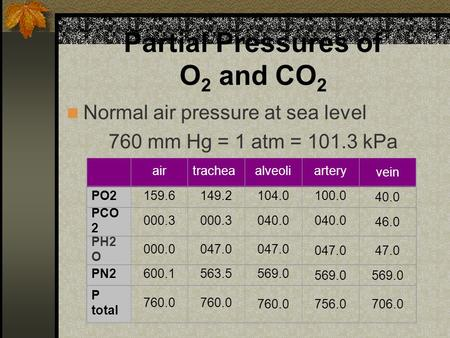 Partial Pressures of O 2 and CO 2 Normal air pressure at sea level 760 mm Hg = 1 atm = 101.3 kPa airtracheaalveoliartery vein PO2159.6149.2104.0100.0 40.0.