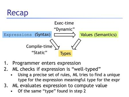 "Recap 1.Programmer enters expression 2.ML checks if expression is ""well-typed"" Using a precise set of rules, ML tries to find a unique type for the expression."