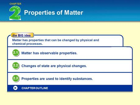 Properties of Matter 2.1 Matter has observable properties. 2.2