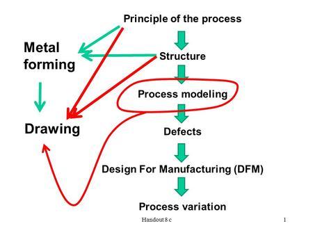 Sheet Metal Die Design Fundamentals Die Design