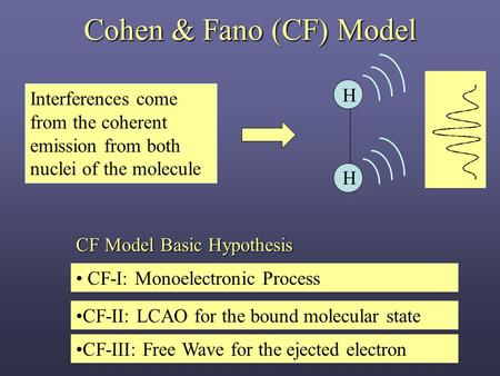 Cohen & Fano (CF) Model CF-I: Monoelectronic Process CF-II: LCAO for the bound molecular state CF-III: Free Wave for the ejected electron H H Interferences.
