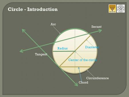 Circle - Introduction Center of the circle Radius Diameter Circumference Arc Tangent Secant Chord.