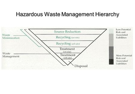 Hazardous Waste Management Hierarchy A controlled site for disposal of wastes on land, run in accordance with safety and environmental requirements laid.