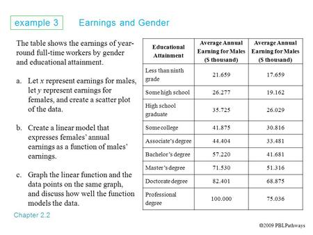 Example 3 Earnings and Gender Chapter 2.2 The table shows the earnings of year- round full-time workers by gender and educational attainment. a.Let x represent.