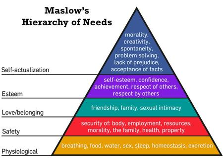Maslow's Hierarchy of Needs. Core Beliefs  Maslow is a humanistic psychologist. Humanists do not believe that human beings are pushed and pulled by mechanical.