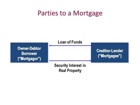 "Parties to a Mortgage Loan of Funds Security Interest in Real Property Owner-Debtor Borrower (""Mortgagor"") Creditor-Lender (""Mortgagee"")"