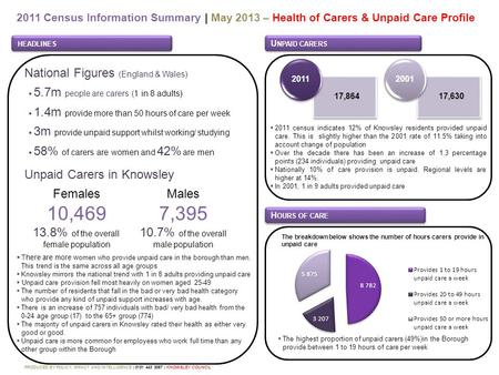 2011 Census Information Summary | May 2013 – Health of Carers & Unpaid Care Profile HEADLINES PRODUCED BY POLICY, IMPACT AND INTELLIGENCE | 0151 443 3067.