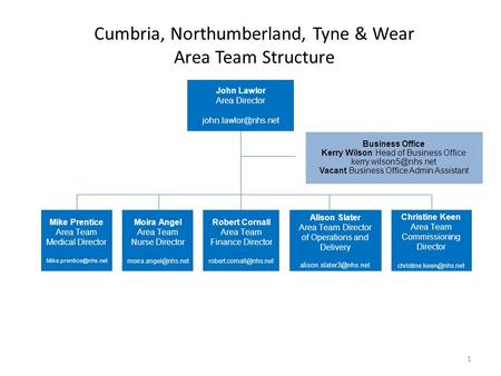 Cumbria, Northumberland, Tyne & Wear Area Team Structure John Lawlor Area Director Business Office Kerry Wilson Head of Business Office.