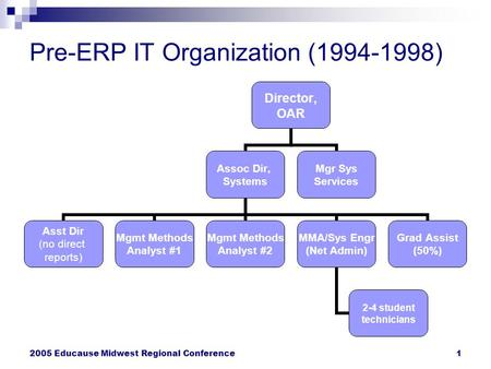 2005 Educause Midwest Regional Conference1 Pre-ERP IT Organization (1994-1998)