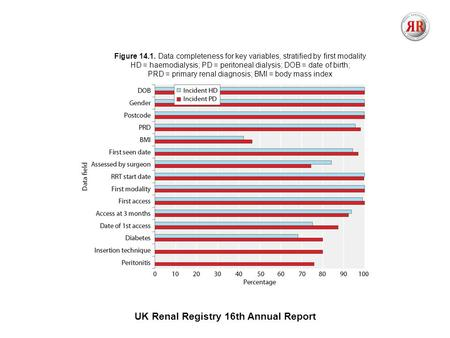 UK Renal Registry 16th Annual Report Figure 14.1. Data completeness for key variables, stratified by first modality HD = haemodialysis; PD = peritoneal.