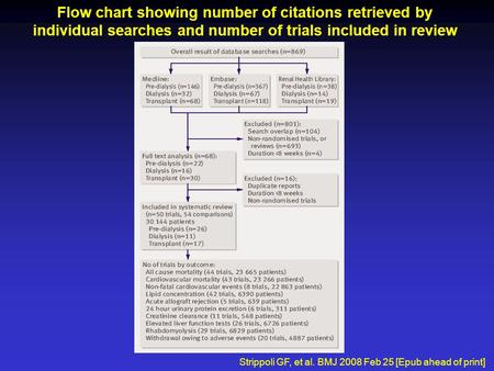 Flow chart showing number of citations retrieved by individual searches and number of trials included in review Strippoli GF, et al. BMJ 2008 Feb 25 [Epub.