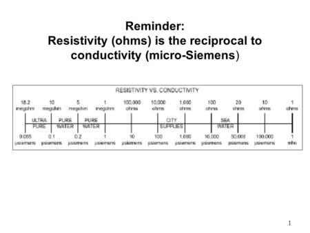 1 Reminder: Resistivity (ohms) is the reciprocal to conductivity (micro-Siemens)