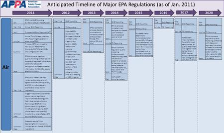 Jan. EPA Final GHG Reporting Guidance (actually Dec 24 2010) Mar. 31stAnnual GHG Reporting AprilProposed HAPs or Mercury MACT July 1st Annual Toxic Release.