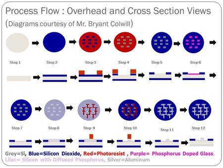 Process Flow : Overhead and Cross Section Views ( Diagrams courtesy of Mr. Bryant Colwill ) Grey=Si, Blue=Silicon Dioxide, Red=Photoresist, Purple= Phosphorus.