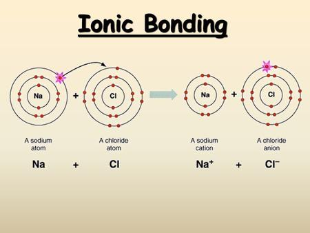 Ionic Bonding.  Students know atoms combine to form molecules by sharing electrons to form covalent or metallic bonds or by exchanging electrons to form.