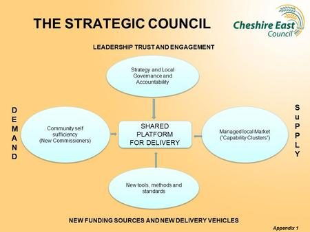 THE STRATEGIC COUNCIL LEADERSHIP TRUST AND ENGAGEMENT NEW FUNDING SOURCES AND NEW DELIVERY VEHICLES Appendix 1 NEW FUNDING SERVOURCES AND NEW DELIVERY.